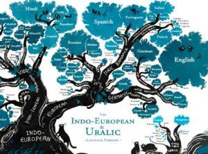 Albansk tolk Sprogtræet